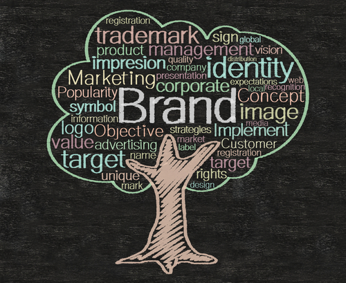 Category and Brand Texts